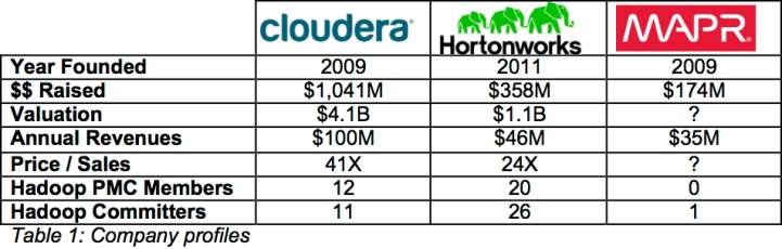 Which Hadoop - table 1
